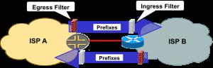 BGP Guarded Trust