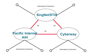 Singapore Internet Backbone